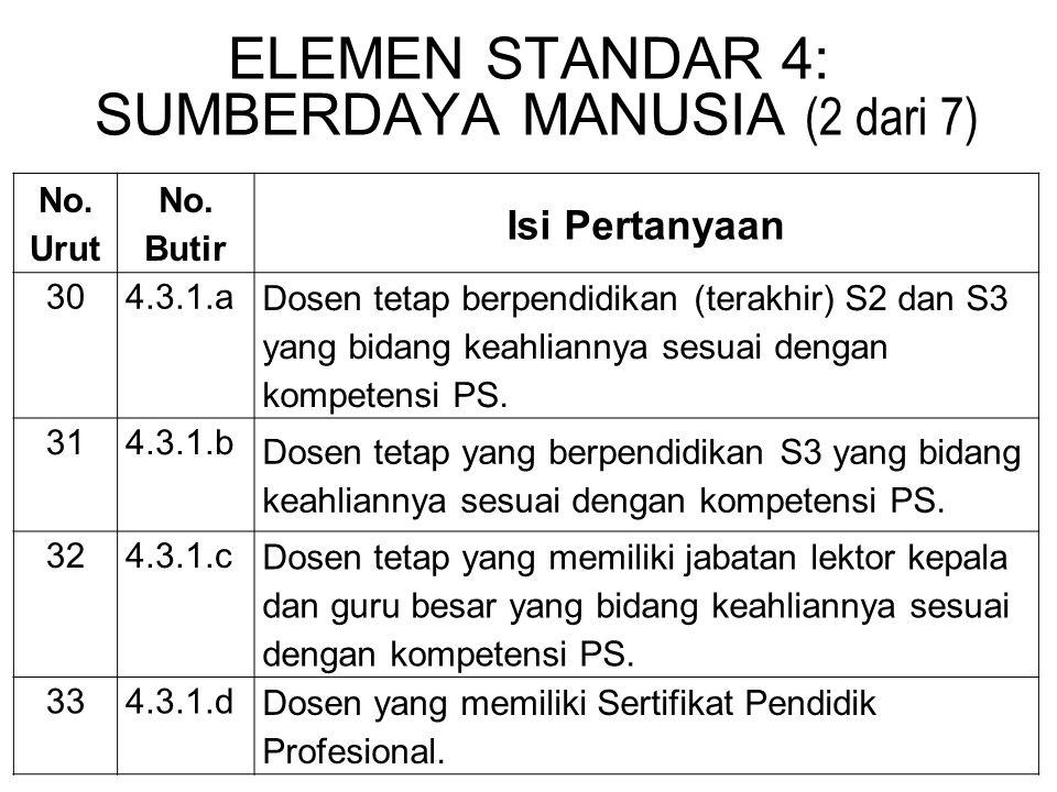 ELEMEN STANDAR 4: SUMBERDAYA MANUSIA (2 dari 7)