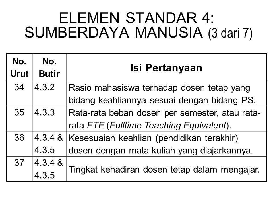 ELEMEN STANDAR 4: SUMBERDAYA MANUSIA (3 dari 7)