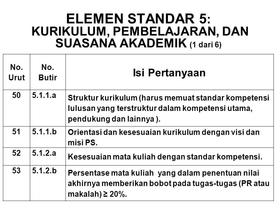ELEMEN STANDAR 5: Kurikulum, Pembelajaran, dan Suasana Akademik (1 dari 6)