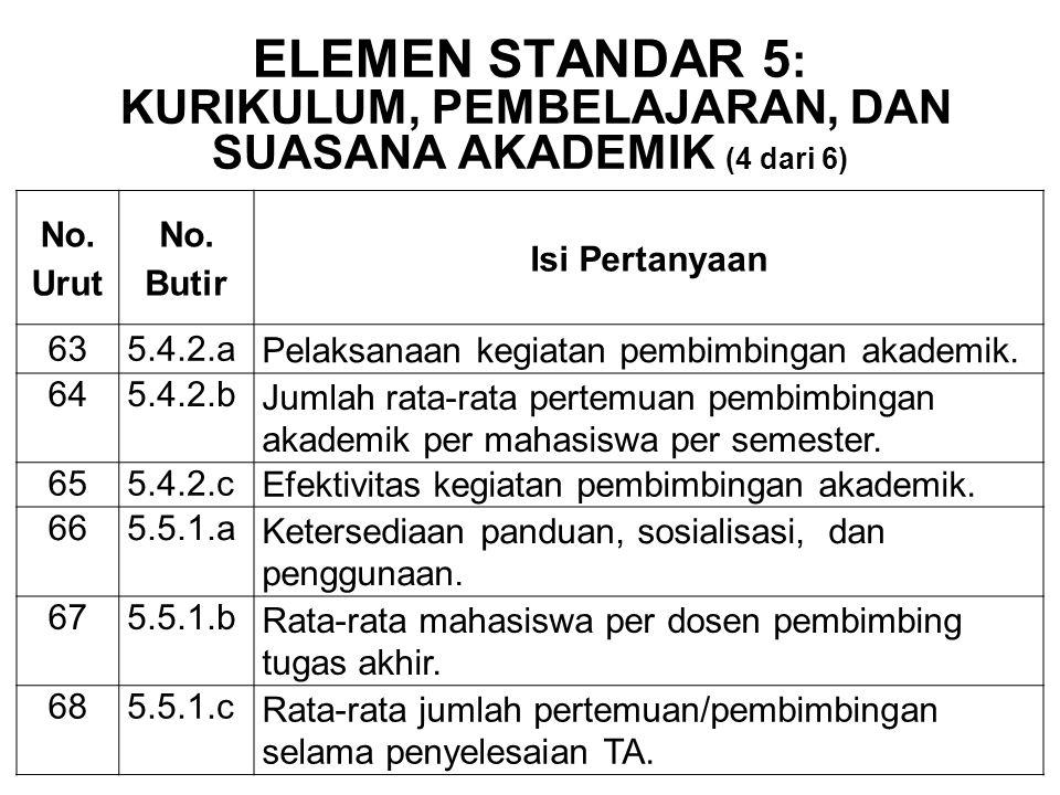ELEMEN STANDAR 5: Kurikulum, Pembelajaran, dan Suasana Akademik (4 dari 6)