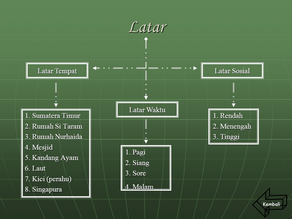 Latar Latar Tempat Latar Sosial Latar Waktu 1. Sumatera Timur