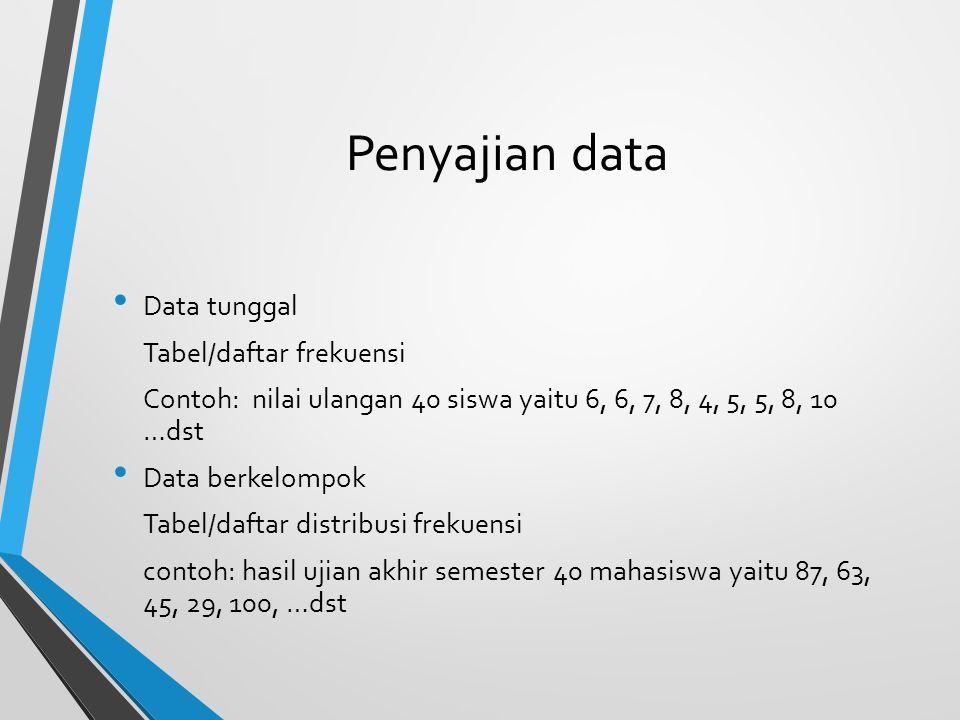 Penyajian data Data tunggal Tabel/daftar frekuensi