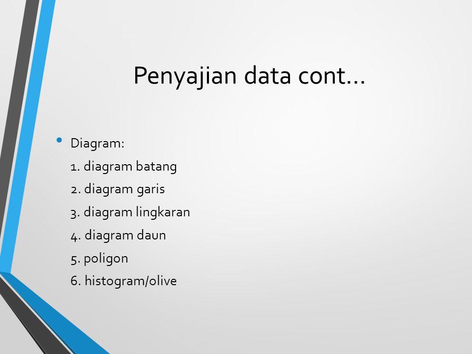 Penyajian data cont… Diagram: 1. diagram batang 2. diagram garis