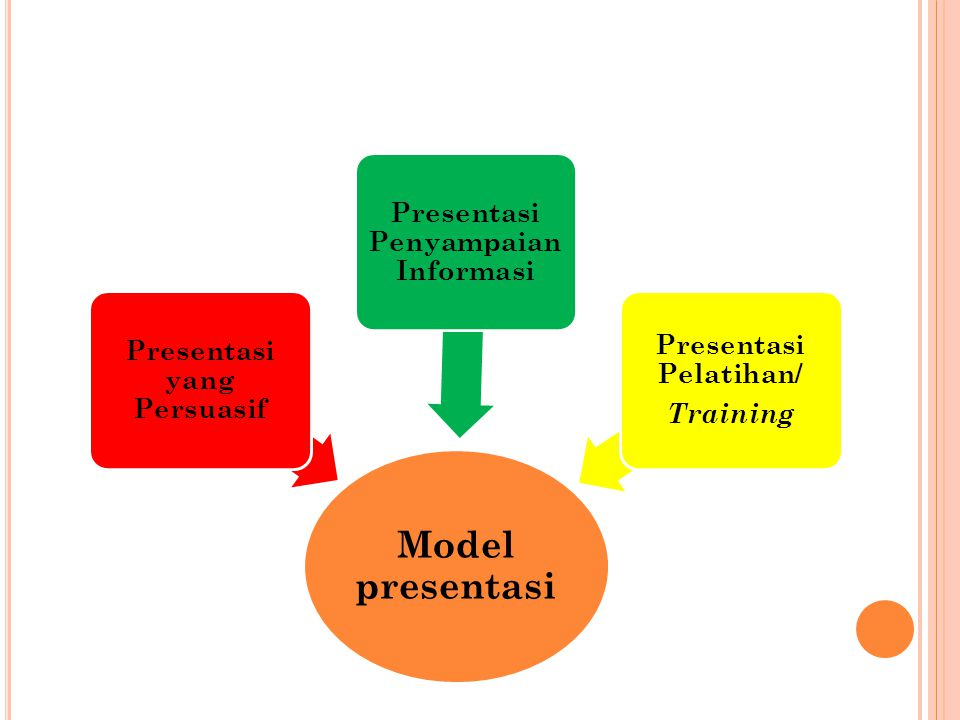 Model presentasi Presentasi Penyampaian Informasi
