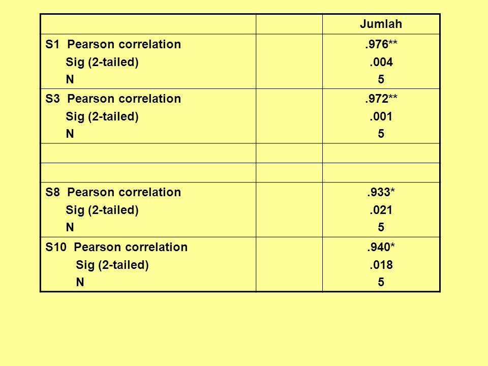 Jumlah S1 Pearson correlation. Sig (2-tailed) N. .976** .004. 5. S3 Pearson correlation. .972**