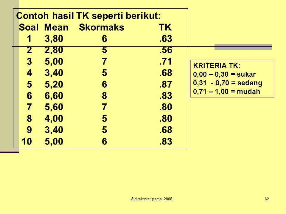 Contoh hasil TK seperti berikut: Soal Mean Skormaks TK 1 3,80 6 .63