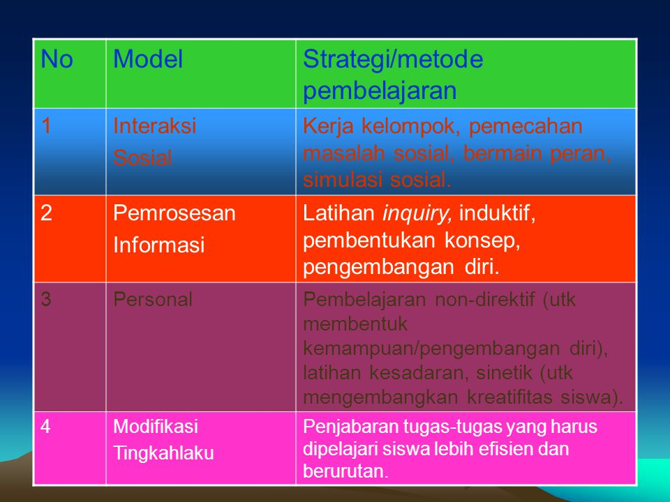 Strategi/metode pembelajaran