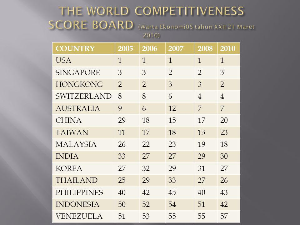 THE WORLD COMPETITIVENESS SCORE BOARD (Warta Ekonomi05 tahun XXII 21 Maret 2010)