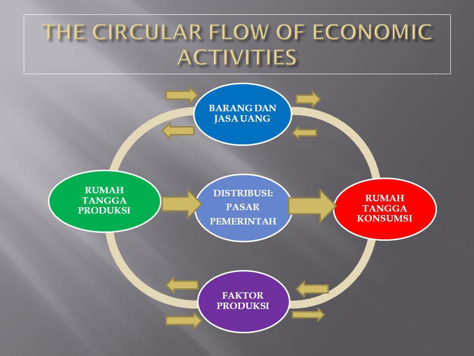 THE CIRCULAR FLOW OF ECONOMIC ACTIVITIES