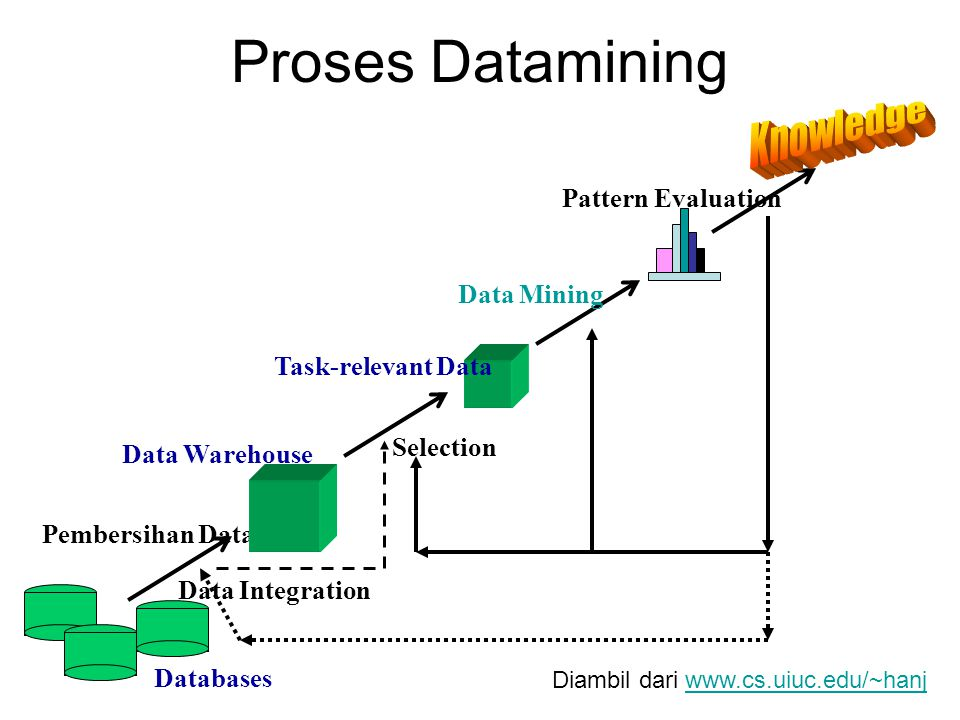 Proses Datamining Knowledge Pattern Evaluation Data Mining