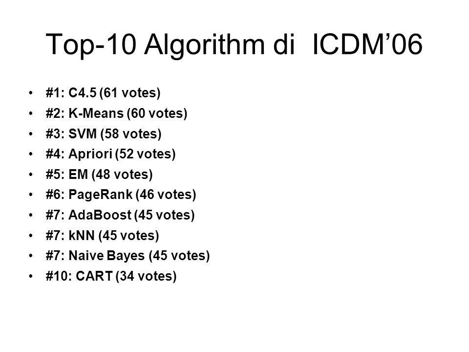 Top-10 Algorithm di ICDM'06