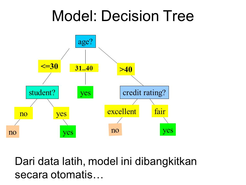 Model: Decision Tree age <=30. overcast. 31..40. >40. student yes. credit rating excellent.