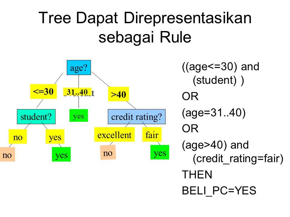 Tree Dapat Direpresentasikan sebagai Rule