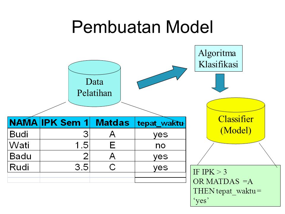 Pembuatan Model Algoritma Klasifikasi Data Pelatihan Classifier