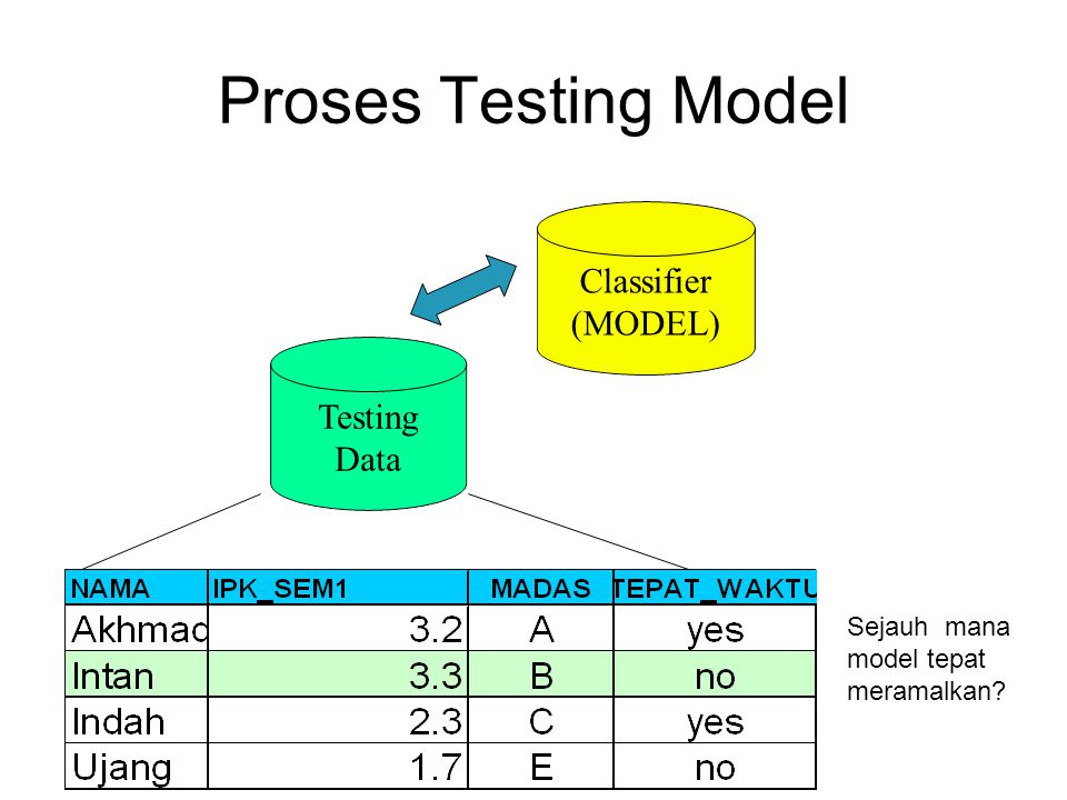 Proses Testing Model Classifier (MODEL) Testing Data Sejauh mana