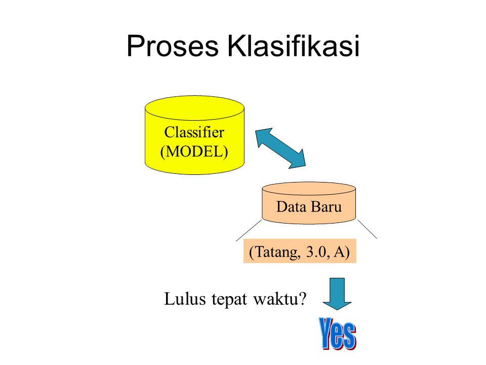 Proses Klasifikasi Lulus tepat waktu Classifier (MODEL) Data Baru