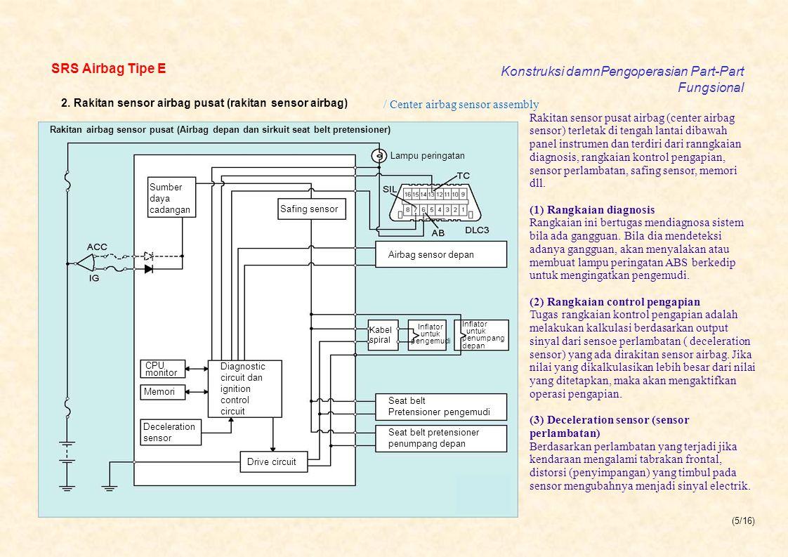 Konstruksi damnPengoperasian Part-Part Fungsional