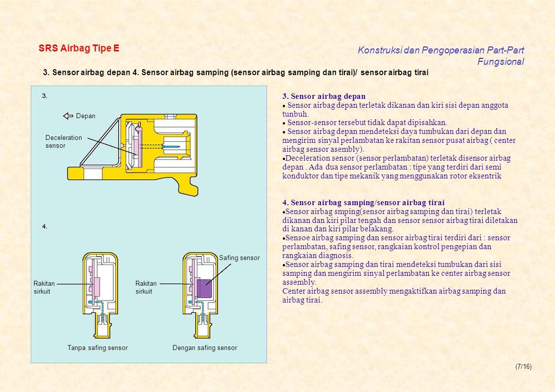 Konstruksi dan Pengoperasian Part-Part Fungsional