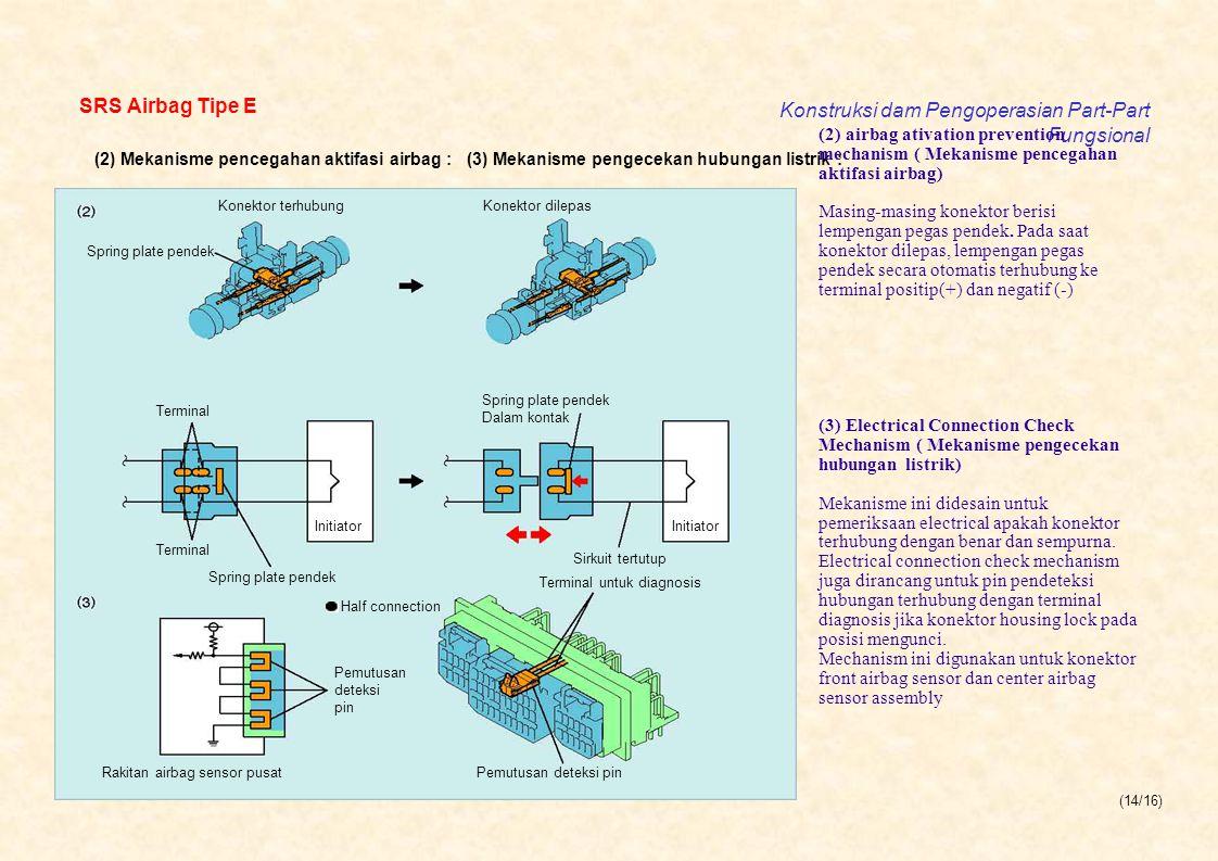 Konstruksi dam Pengoperasian Part-Part Fungsional