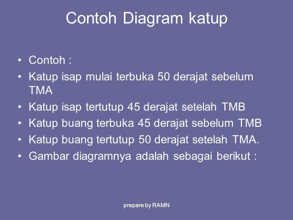 Contoh Diagram katup Contoh :
