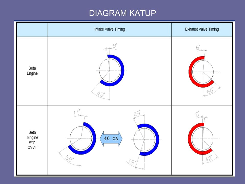 DIAGRAM KATUP prepare by RAMN