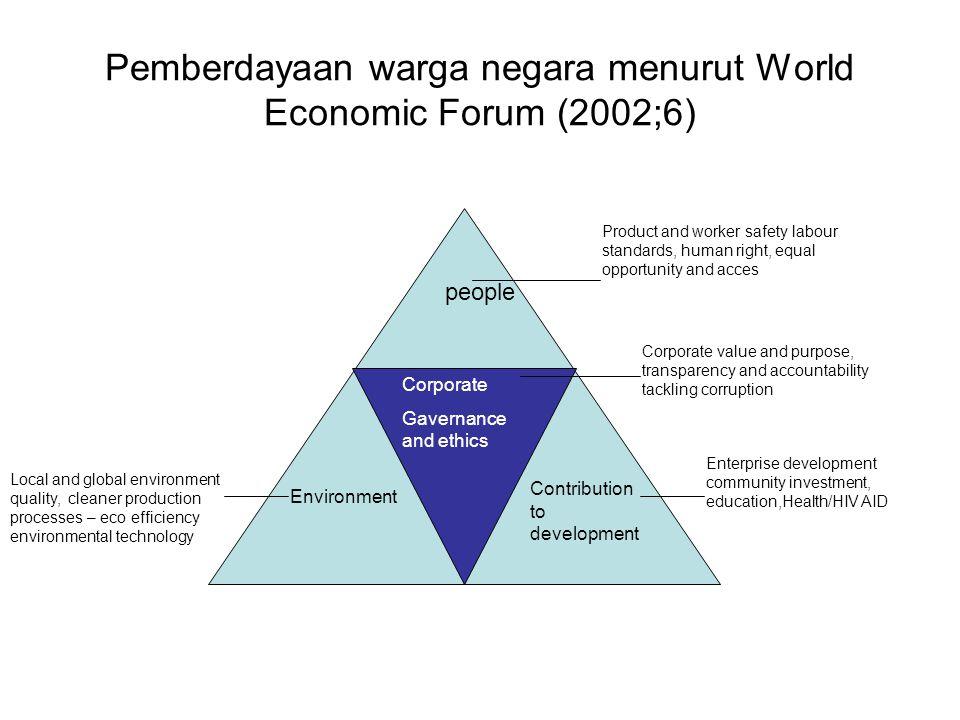 Pemberdayaan warga negara menurut World Economic Forum (2002;6)