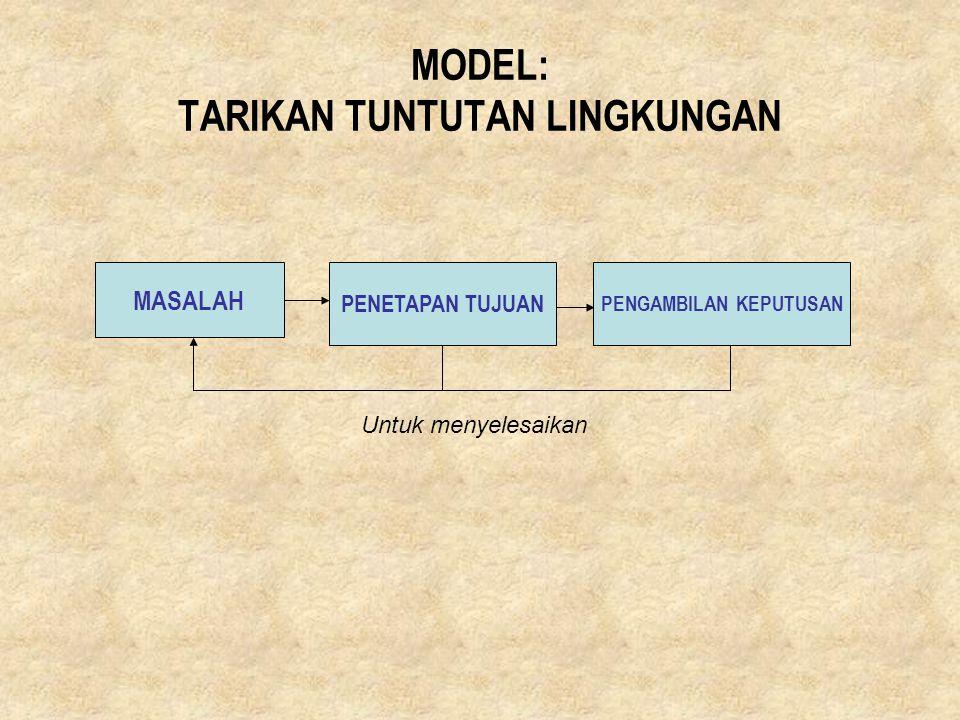 MODEL: TARIKAN TUNTUTAN LINGKUNGAN