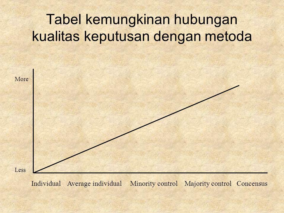 Tabel kemungkinan hubungan kualitas keputusan dengan metoda