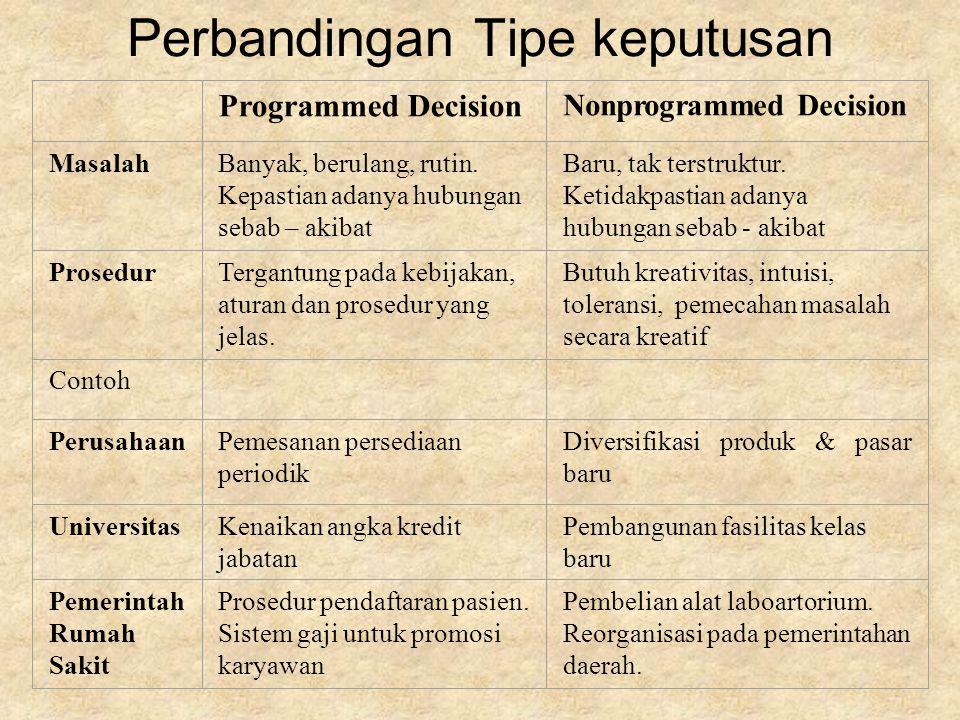 Perbandingan Tipe keputusan