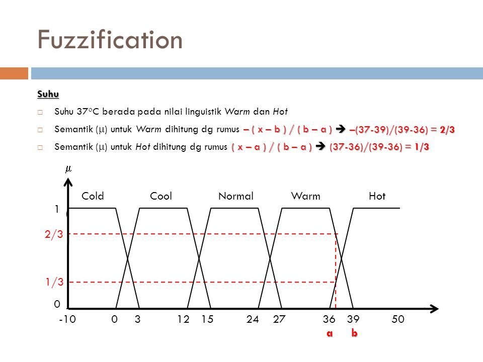 Fuzzification -10 3 12 15 24 27 36 39 50 1  Cold Cool Normal Warm Hot