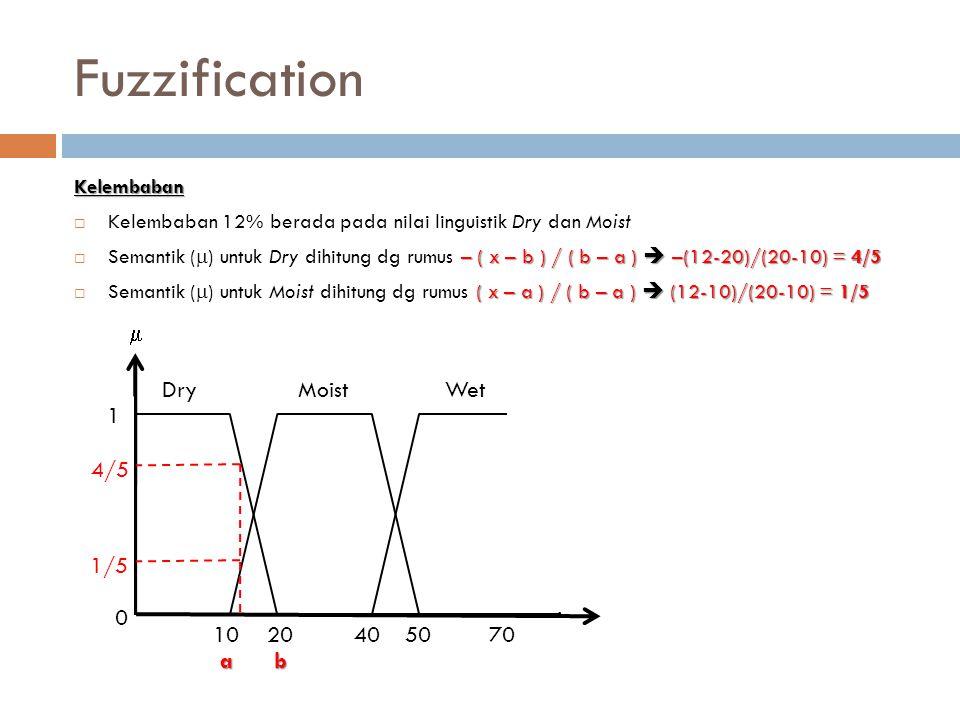 Fuzzification  Dry Moist Wet 1 4/5 1/5 10 20 40 50 70 a b Kelembaban