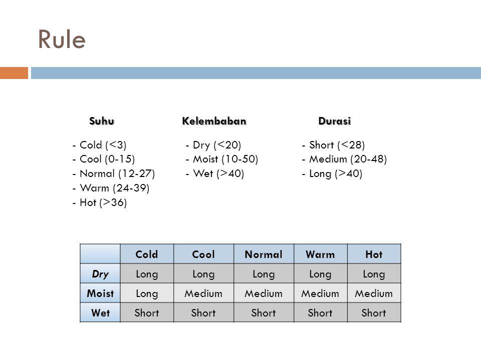 Rule Suhu Kelembaban Durasi Cold (<3) Cool (0-15) Normal (12-27)