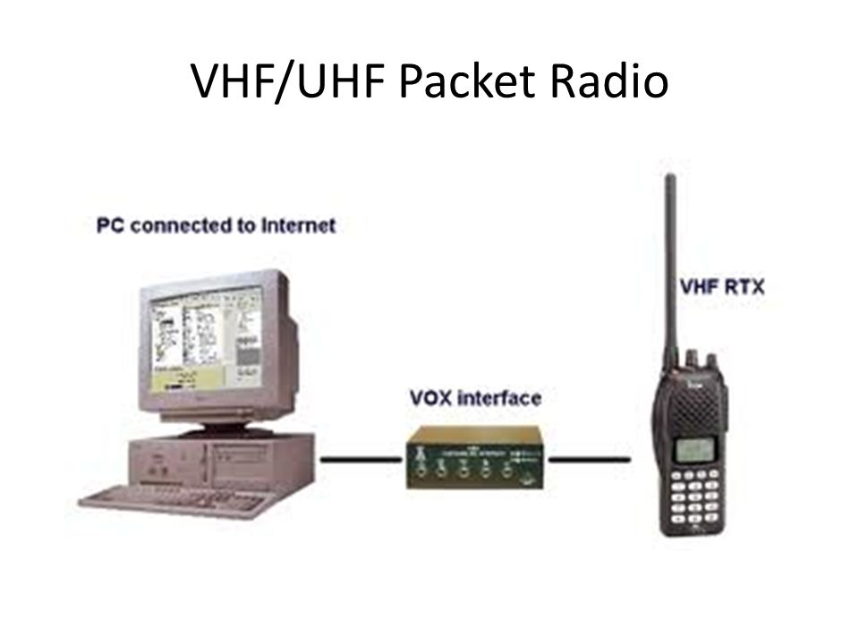 VHF/UHF Packet Radio