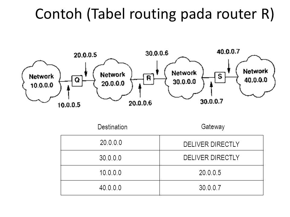 Contoh (Tabel routing pada router R)