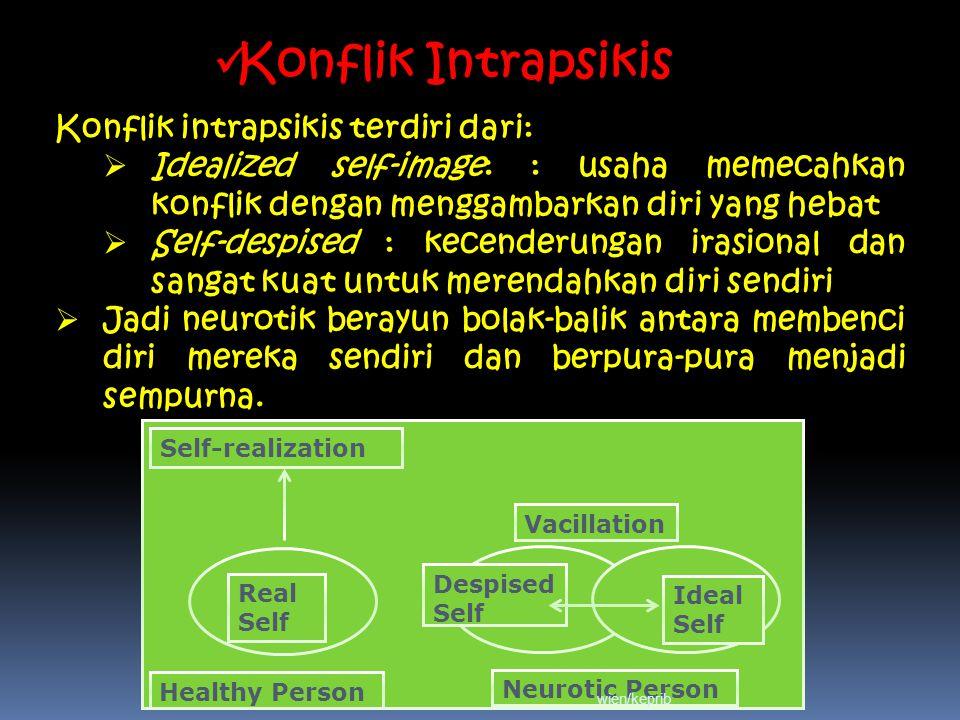 Konflik Intrapsikis Konflik intrapsikis terdiri dari:
