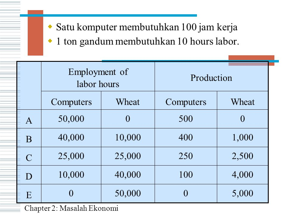 Employment of labor hours