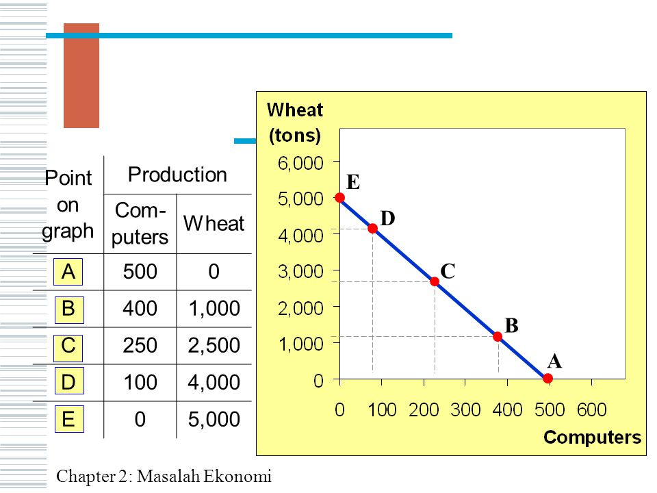 E D C B A Point on graph Production Com-puters Wheat A 500 B 400 1,000