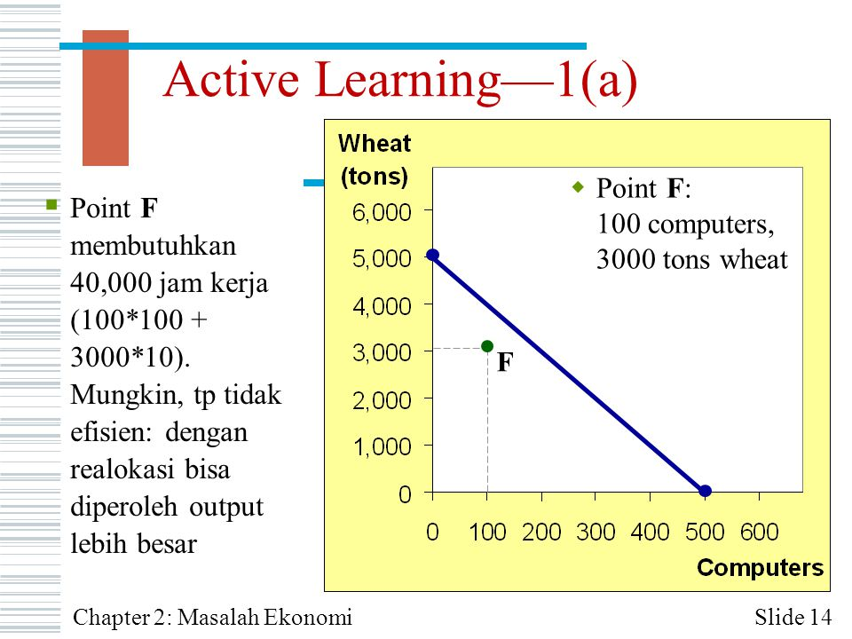 Active Learning—1(a) Point F: 100 computers, 3000 tons wheat