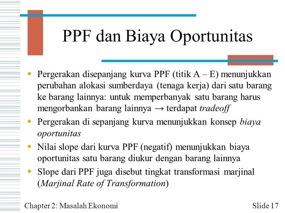 PPF dan Biaya Oportunitas