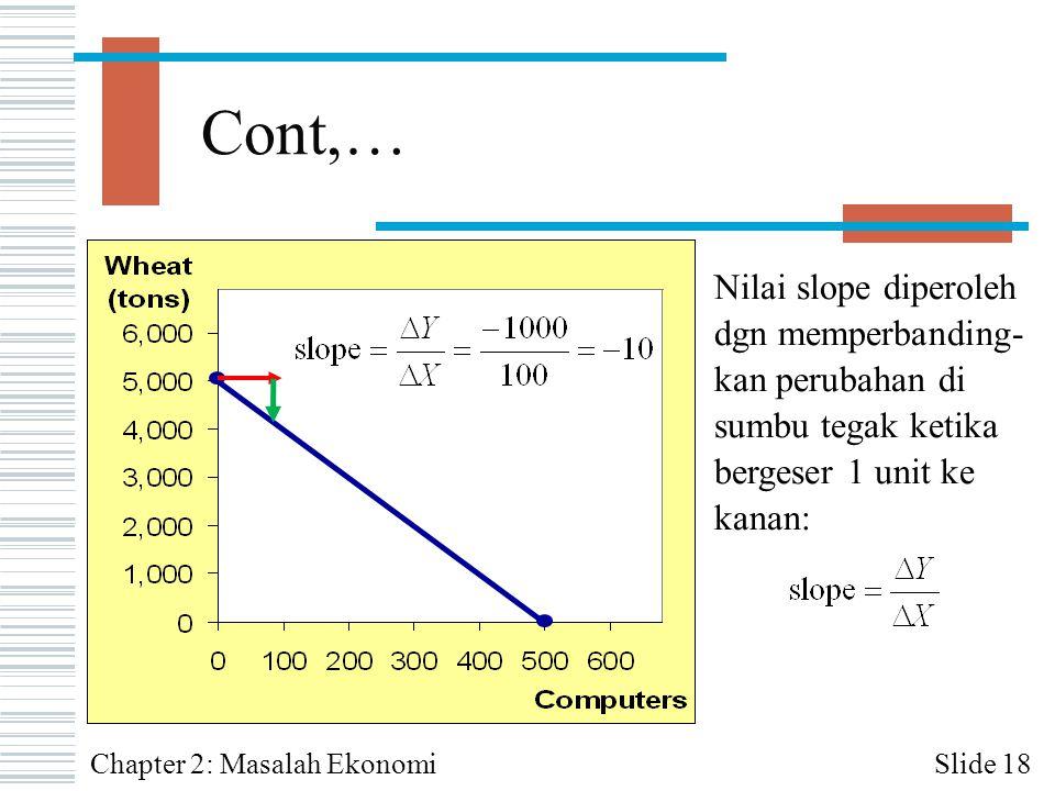 Cont,… Nilai slope diperoleh dgn memperbanding-kan perubahan di sumbu tegak ketika bergeser 1 unit ke kanan: