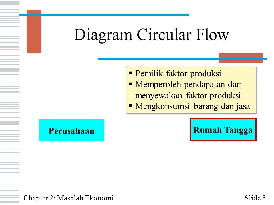 Diagram Circular Flow Pemilik faktor produksi