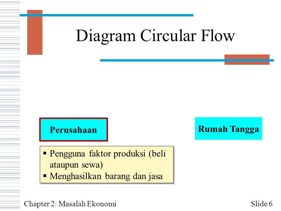 Diagram Circular Flow Rumah Tangga Perusahaan