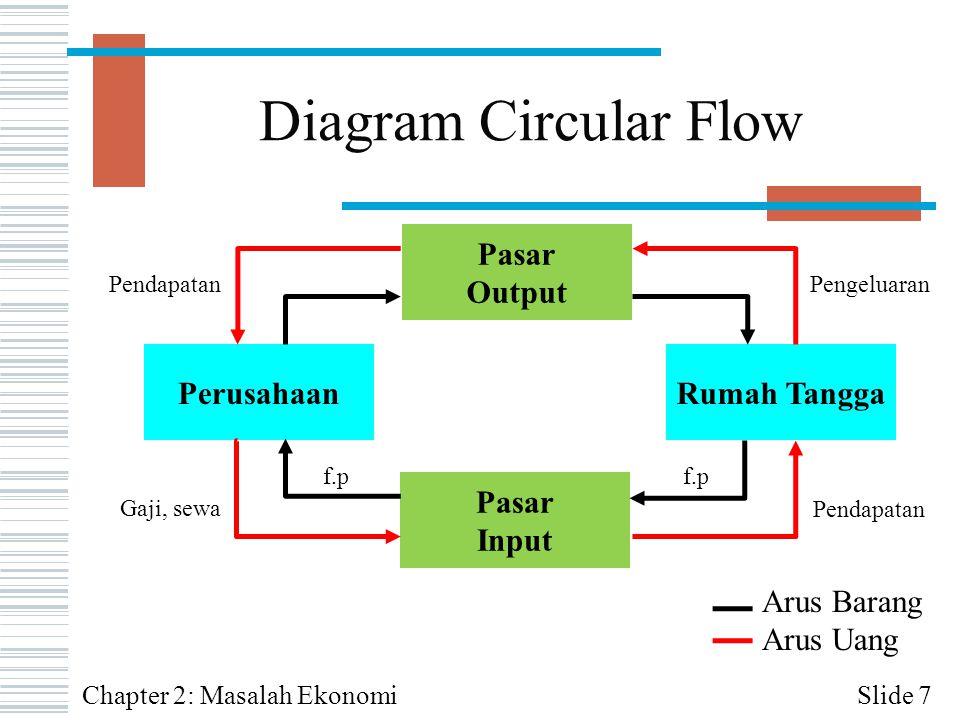 Diagram Circular Flow Rumah Tangga Perusahaan Pasar Output Input