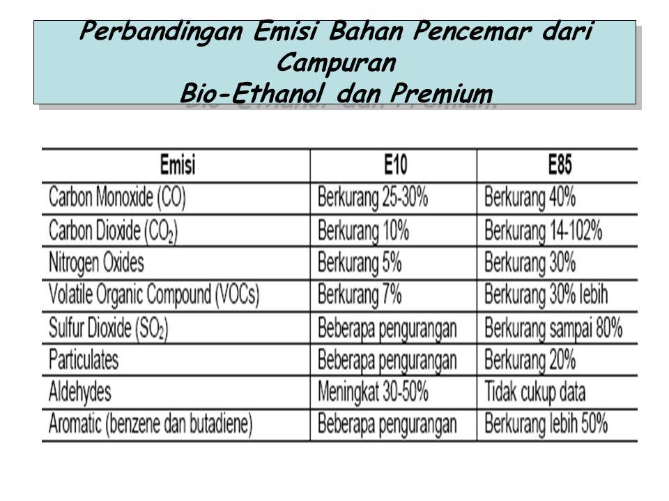 Perbandingan Emisi Bahan Pencemar dari Campuran Bio-Ethanol dan Premium