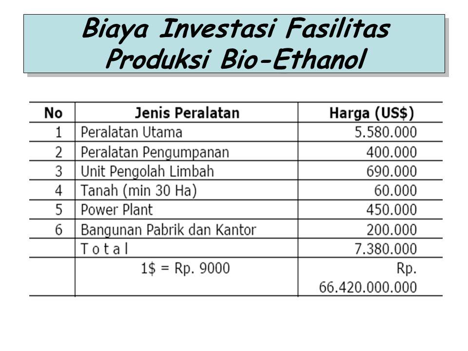 Biaya Investasi Fasilitas Produksi Bio-Ethanol