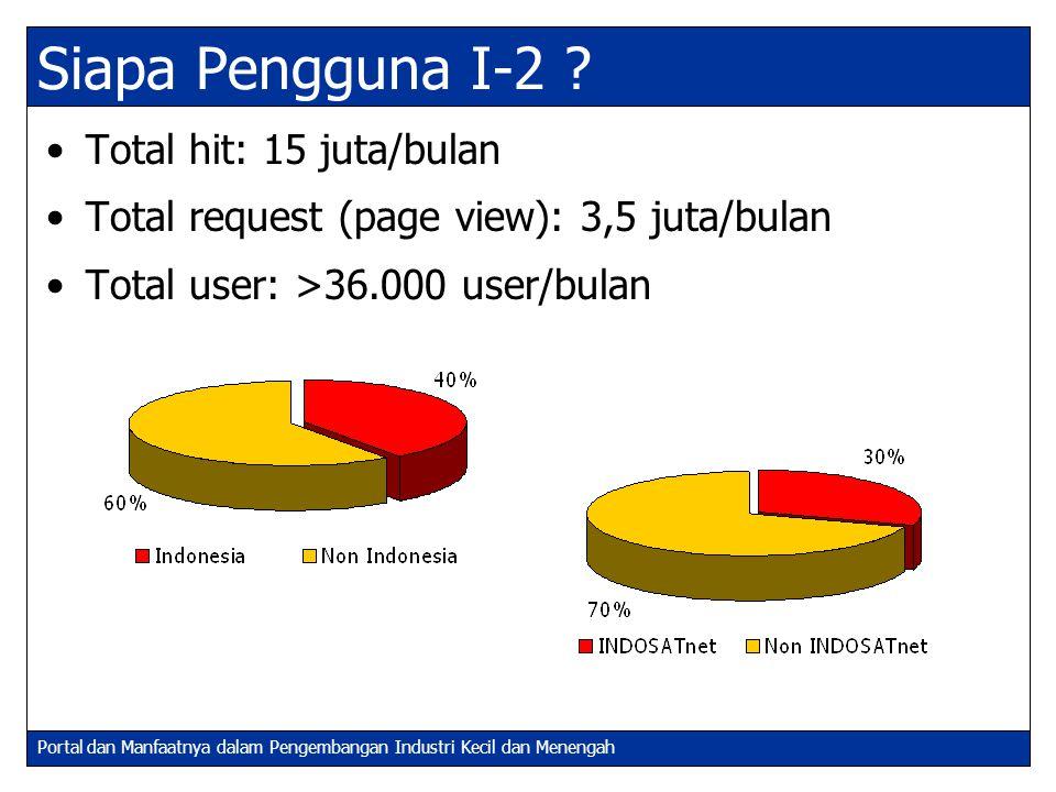 Siapa Pengguna I-2 Total hit: 15 juta/bulan