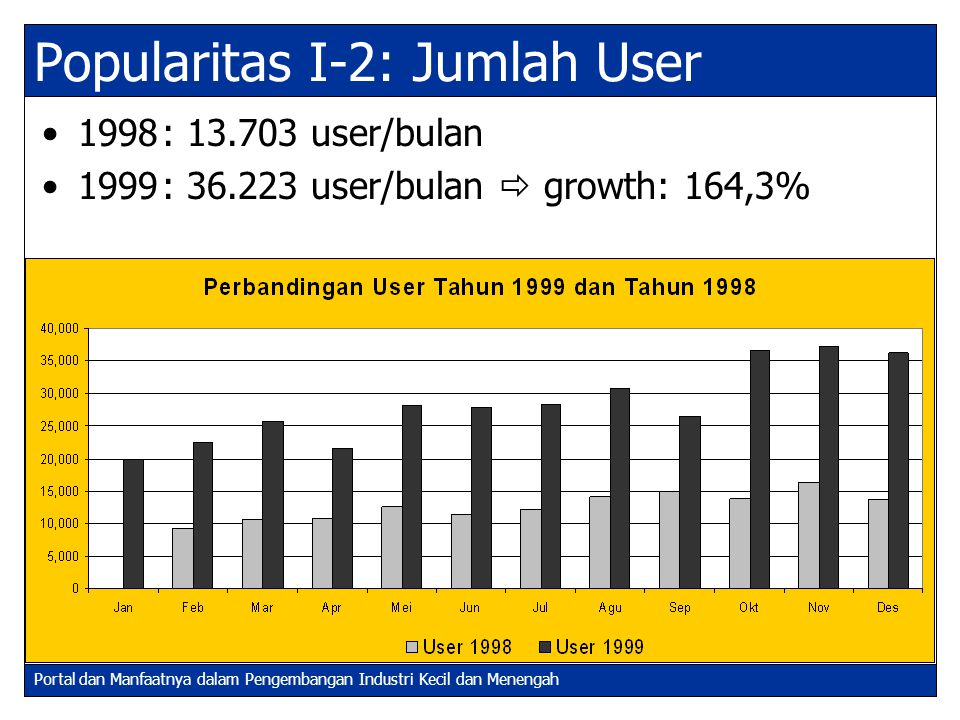 Popularitas I-2: Jumlah User