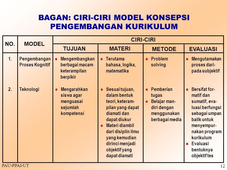 BAGAN: CIRI-CIRI MODEL KONSEPSI PENGEMBANGAN KURIKULUM
