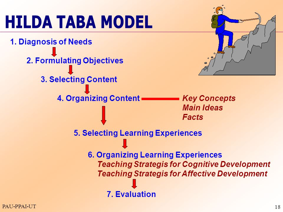 HILDA TABA MODEL 1. Diagnosis of Needs 2. Formulating Objectives
