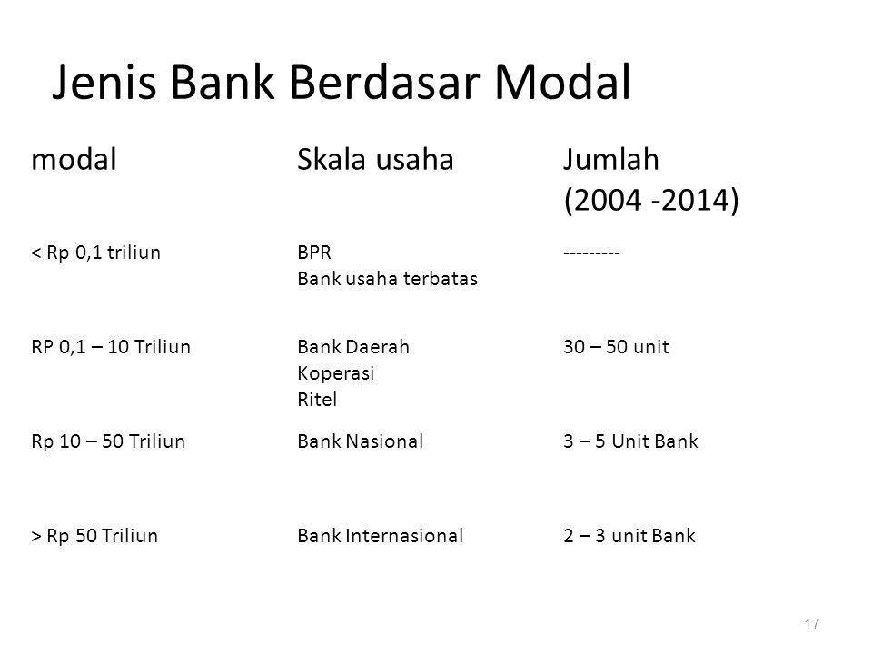 Jenis Bank Berdasar Modal